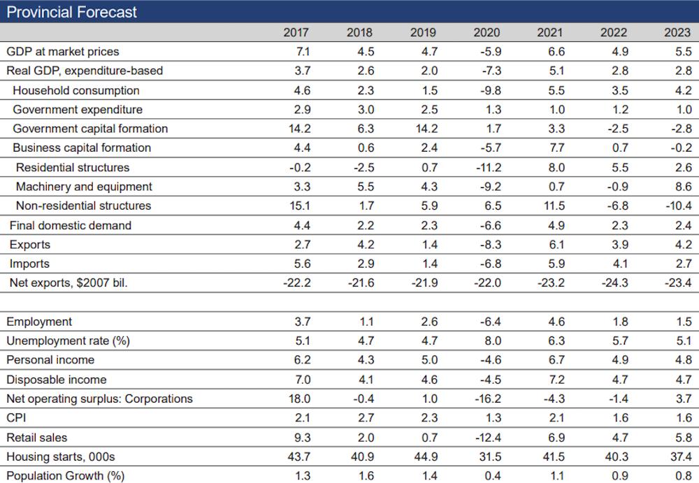 BC economic forecast 2020