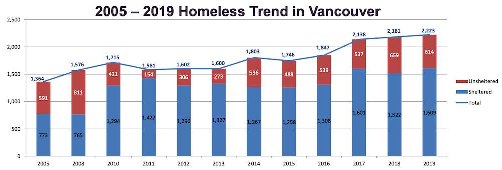 Vancouver homelessness