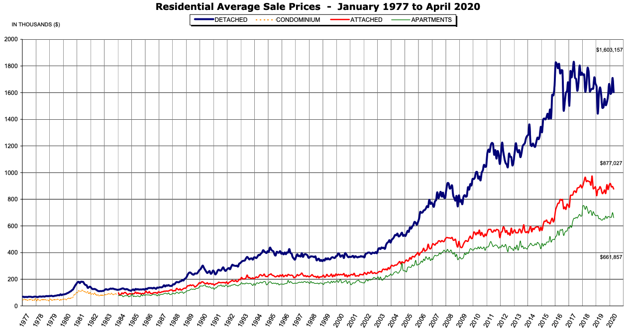 metro vancouver average home sale prices historical