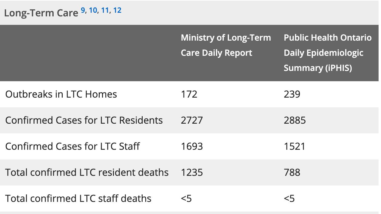 Long term care cases