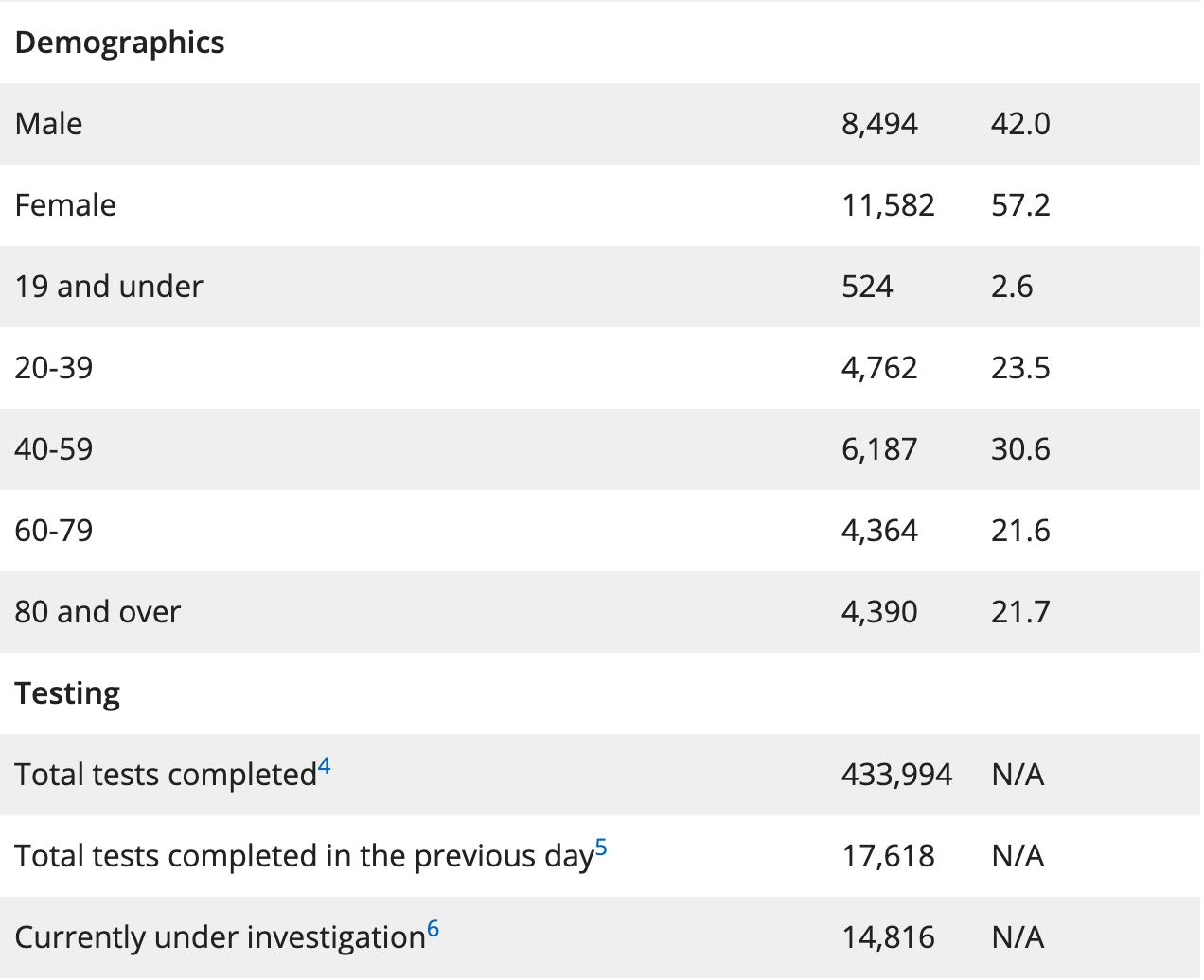 May 10 coronavirus demographics