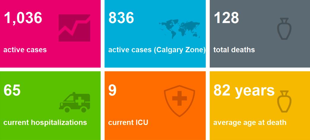coronavirus Alberta
