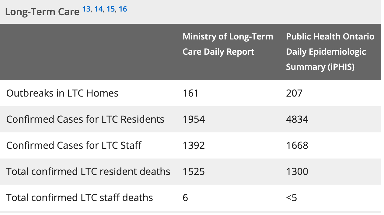 Ontario long-term care coronavirus cases