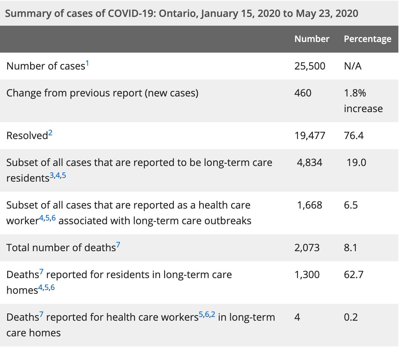 Coronavirus data May 24