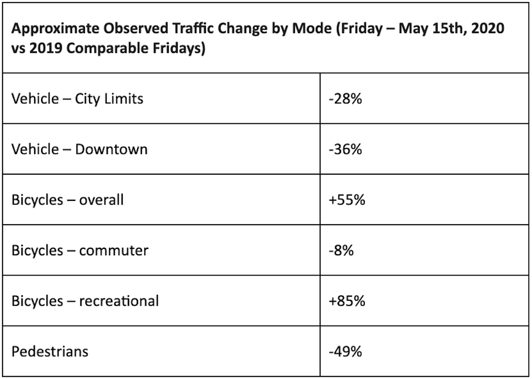 City of Vancouver traffic volumes