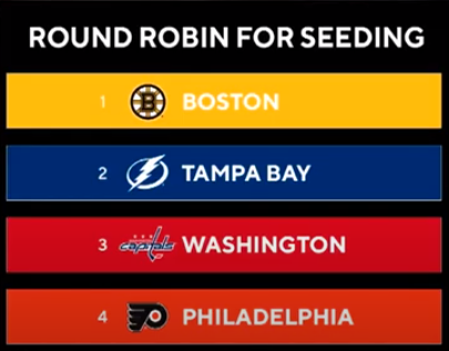 NHL izslēgšanas spēļu komandu top 5