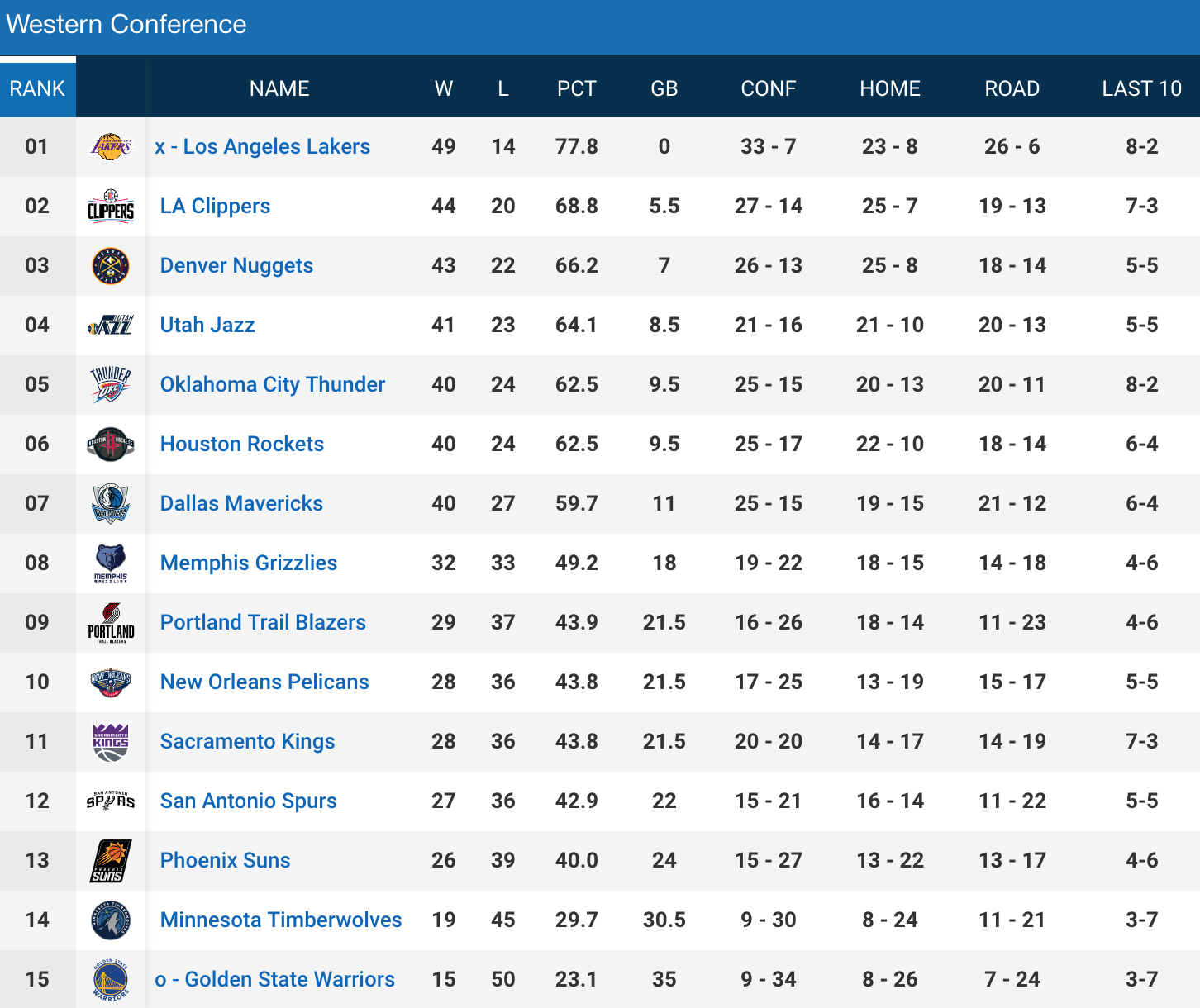 nba-standings-west