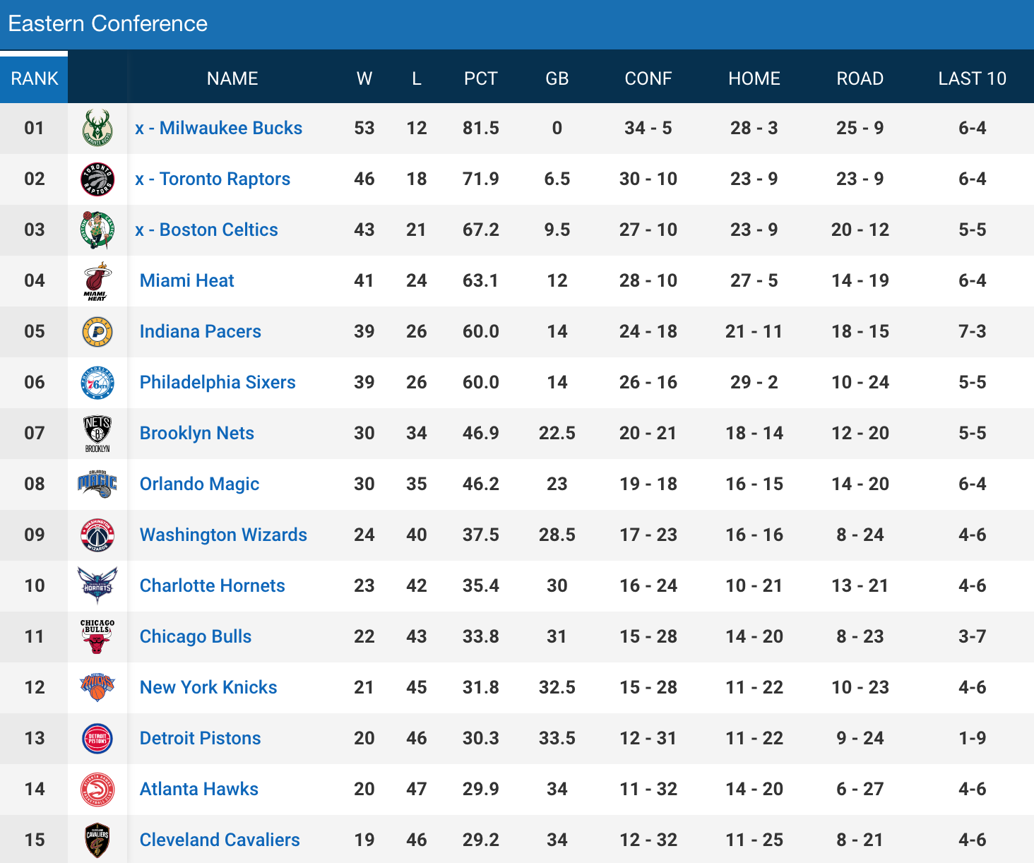 nba-standings-east