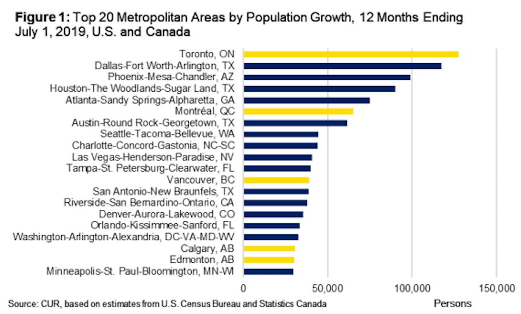 canada us regional population growth 2019