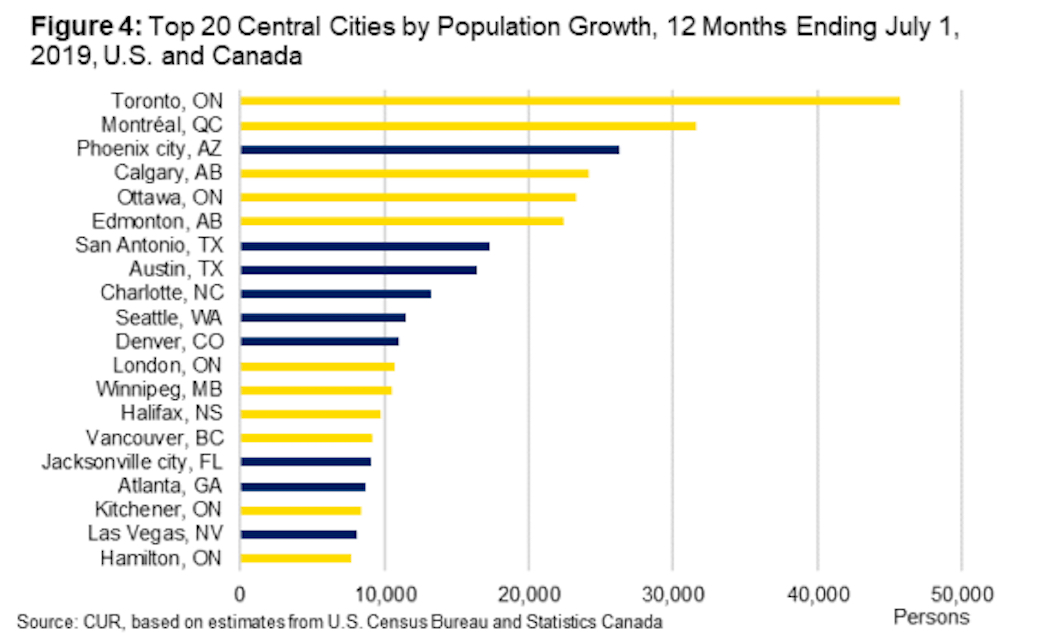 canada us central city population growth 2019