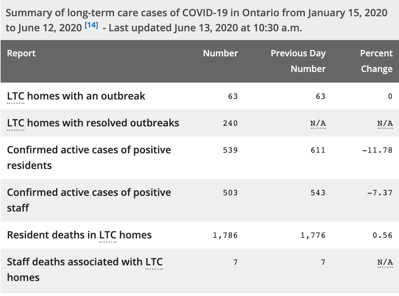 Coronavirus LTC homes
