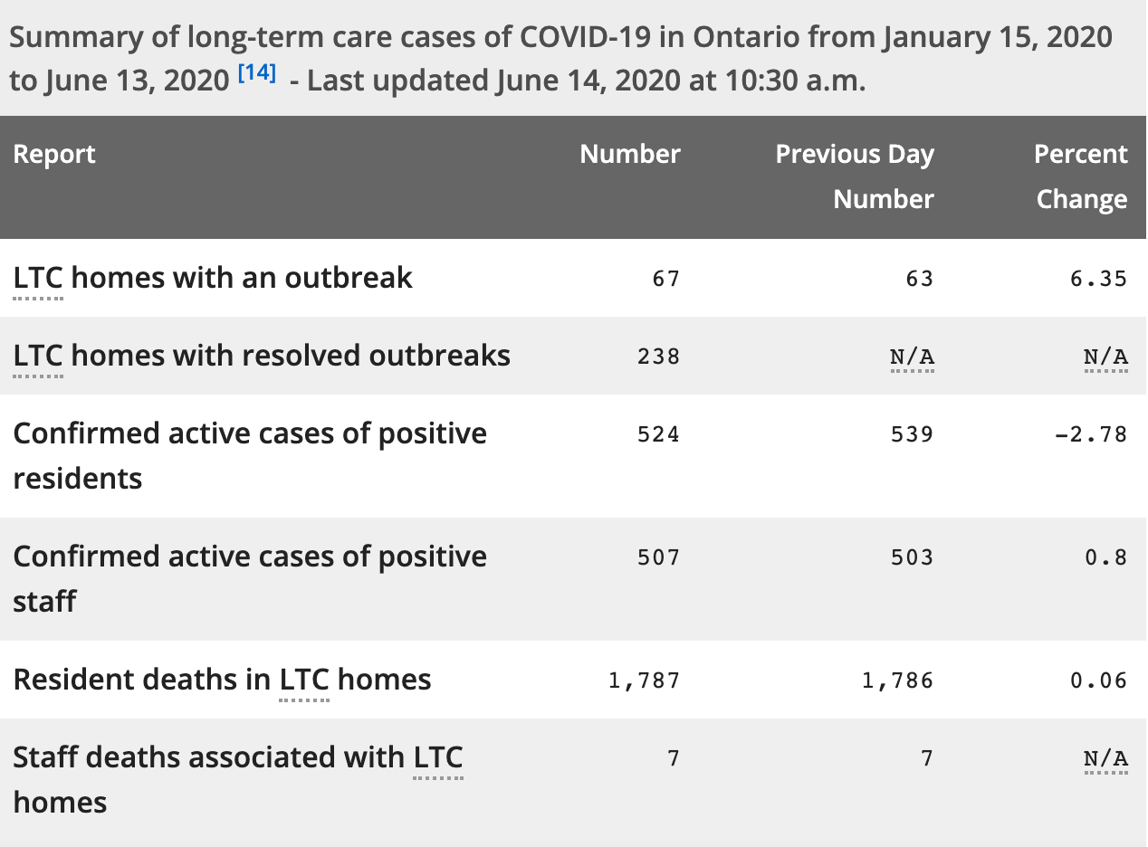 Long term care home outbreaks