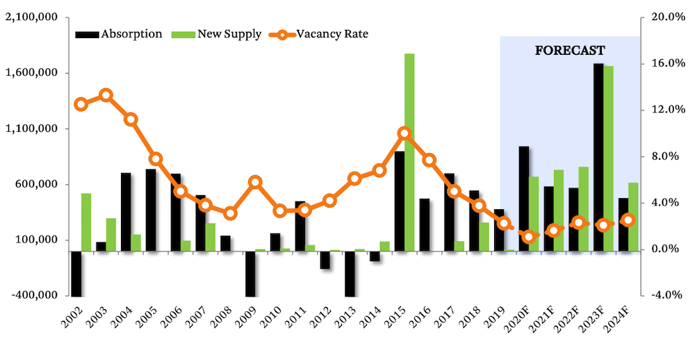 Downtown Vancouver office market forecast