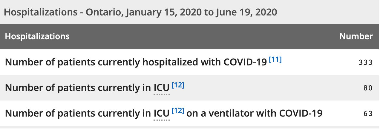 Ontario hospitalizations