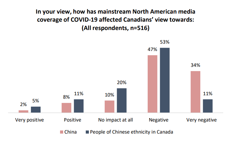 chinese-canadians