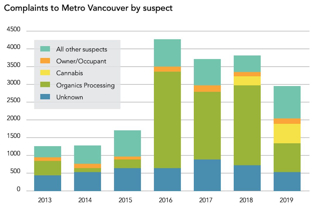 metro vancouver regional district 2019 odour complaints