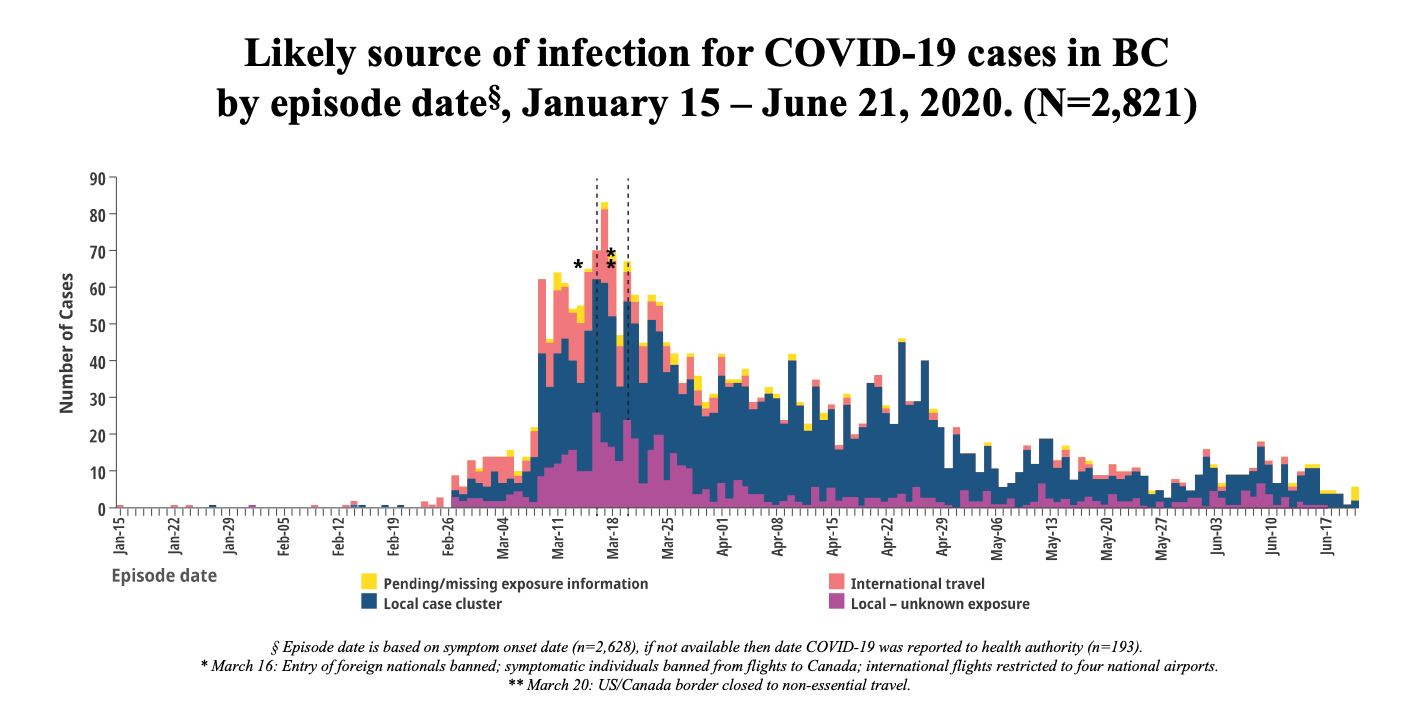 coronavirus data bc