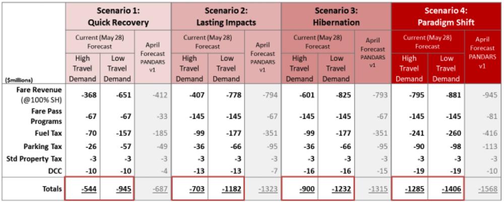 translink forecast june 2020