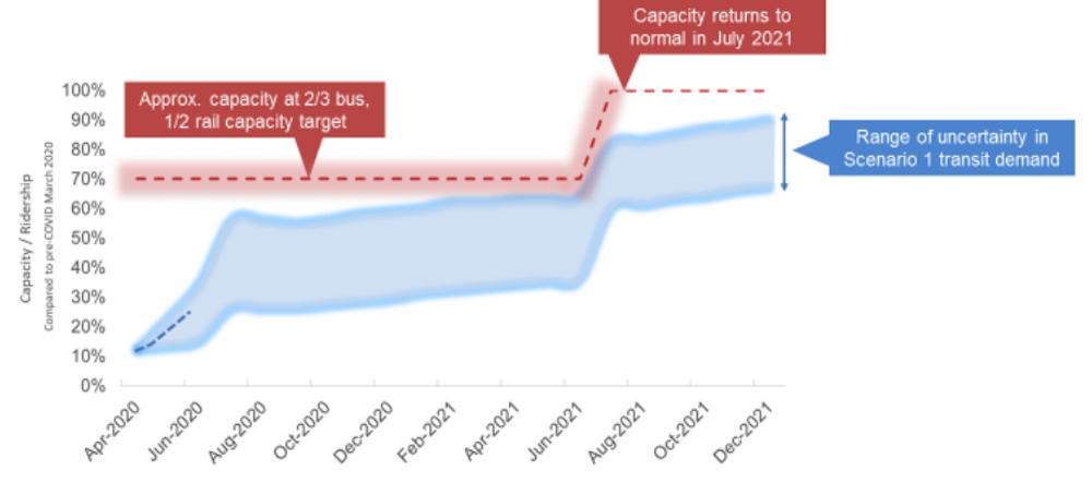 translink forecast june 2022