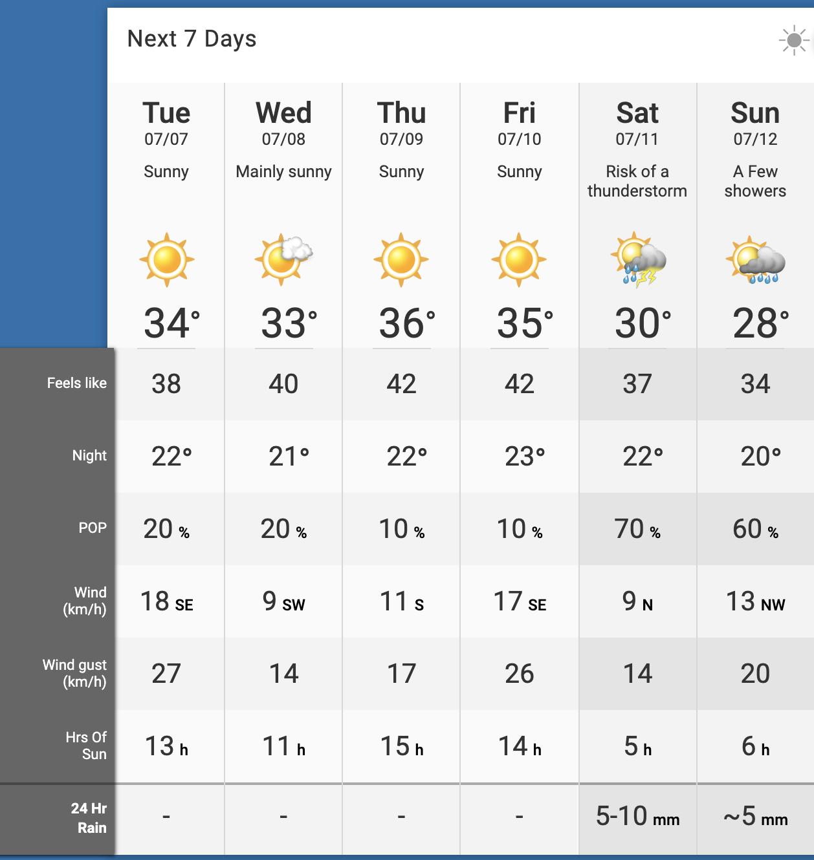 July Forecast