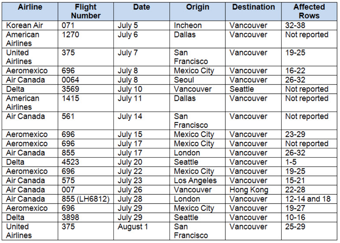 BC CDC coronavirus flights