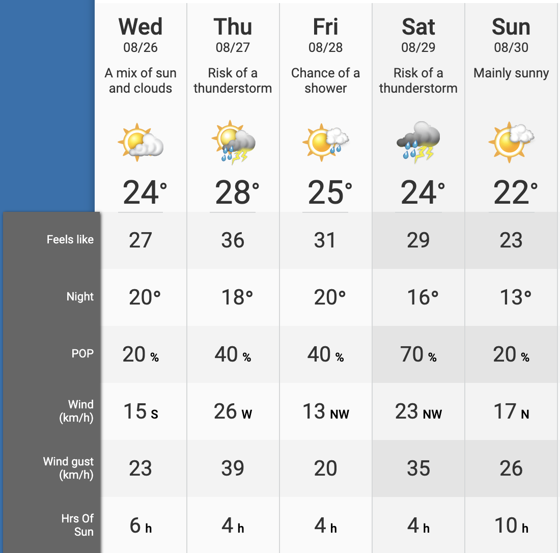 toronto 7 day forecast