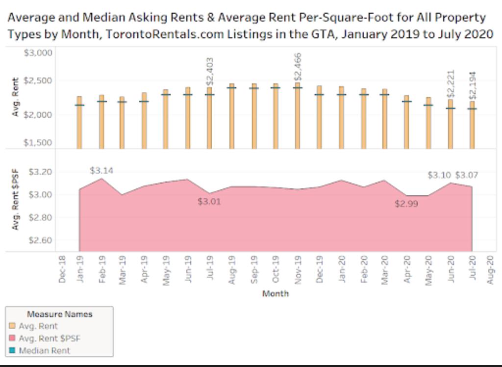 Toronto rents on the decline