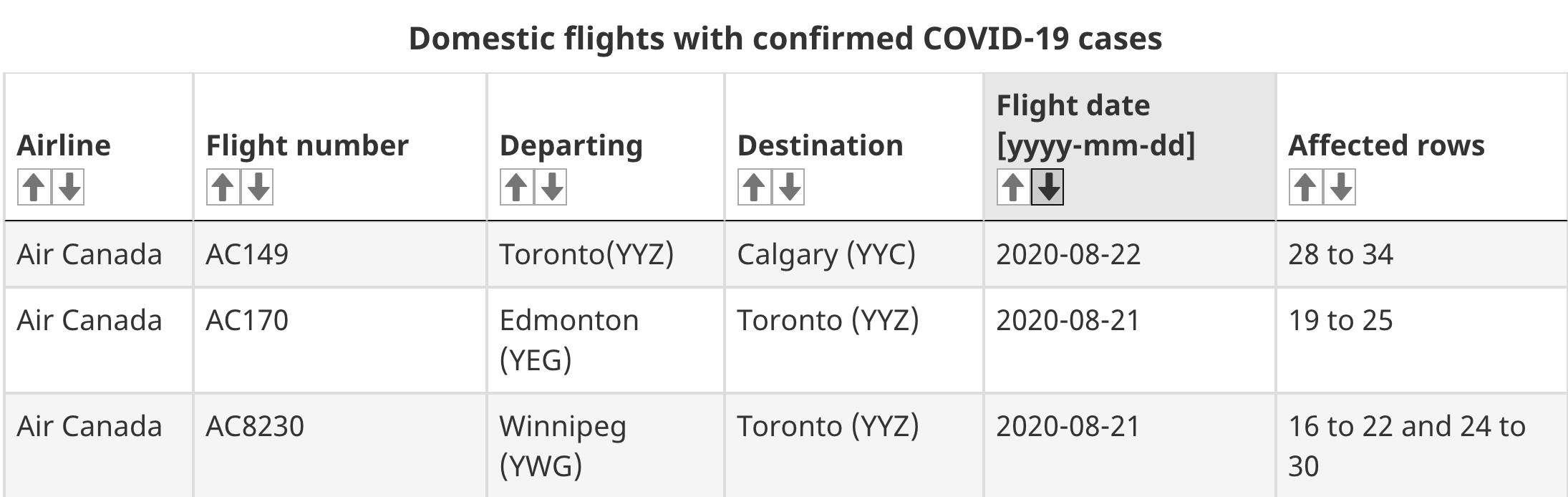 covid flights