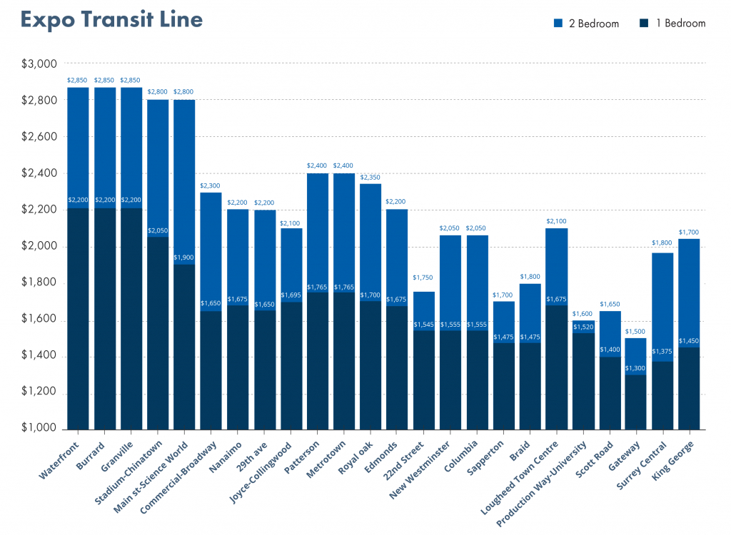 skytrain average rents