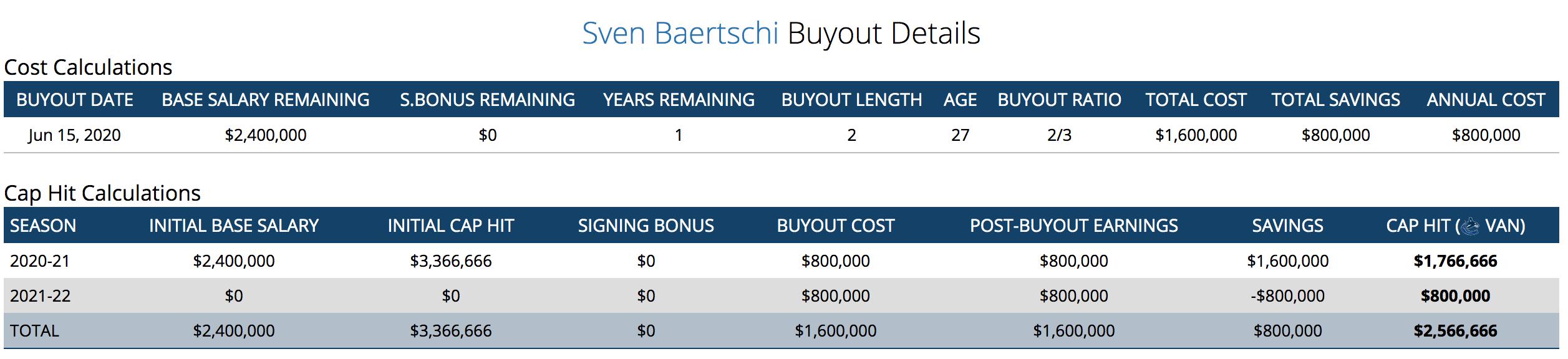 baertschi-buyout