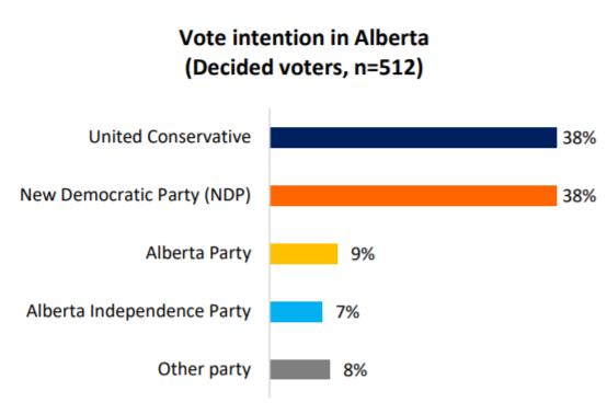 vote intention