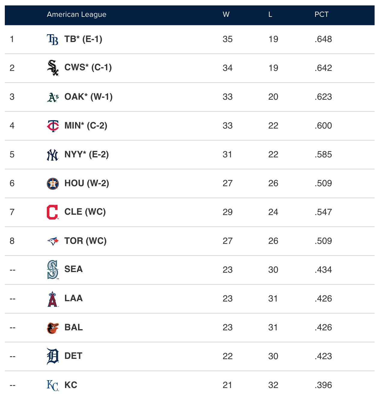 american-league-standings