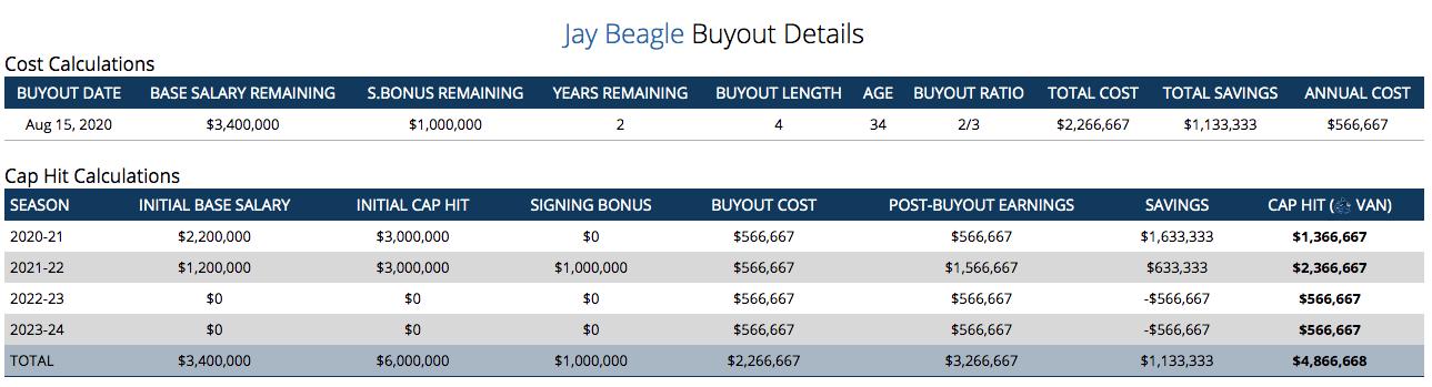 beagle-buyout
