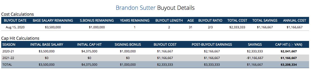 sutter-buyout