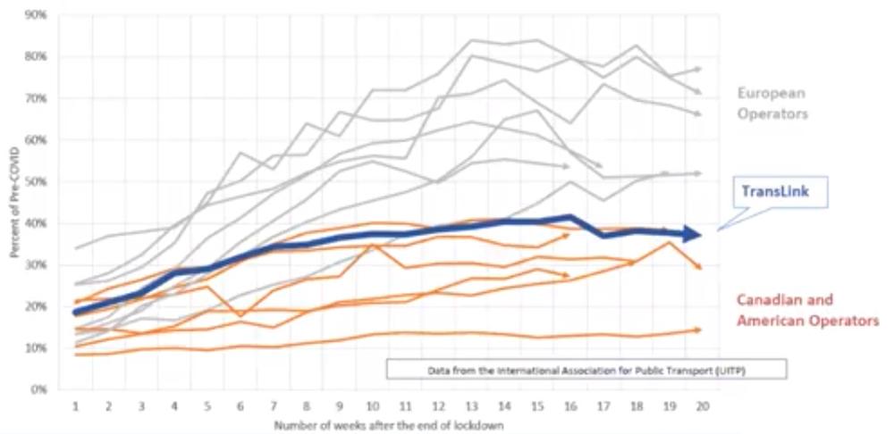 public transit ridership recovery