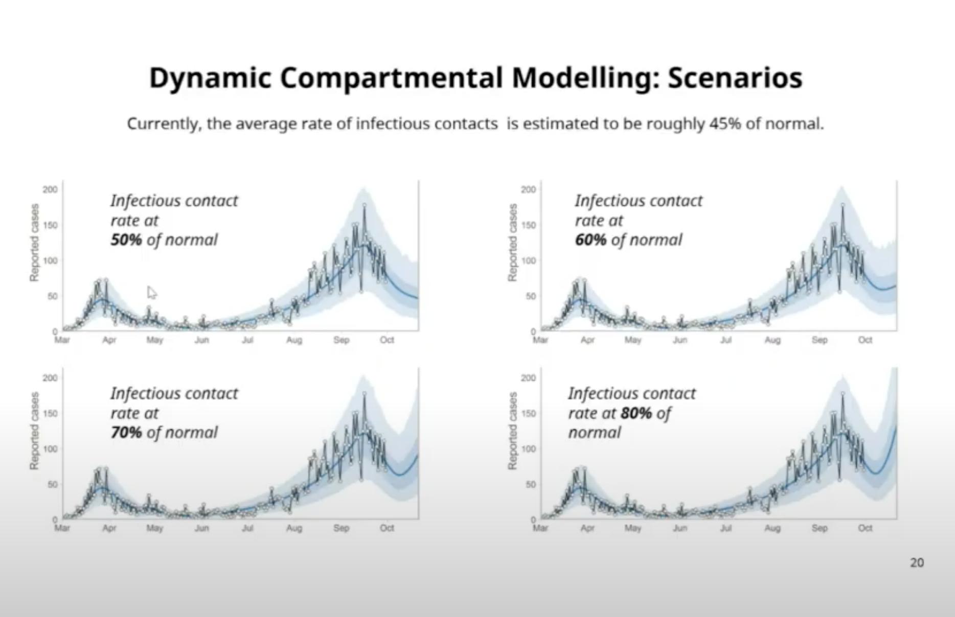 coronavirus modelling