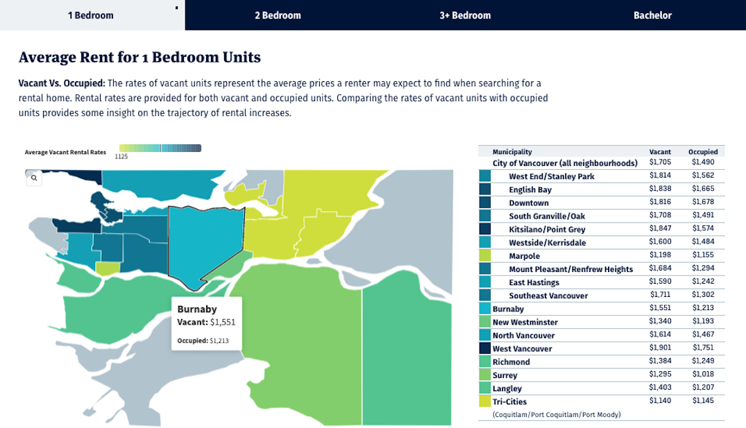 vancouver economic commission affordability guide