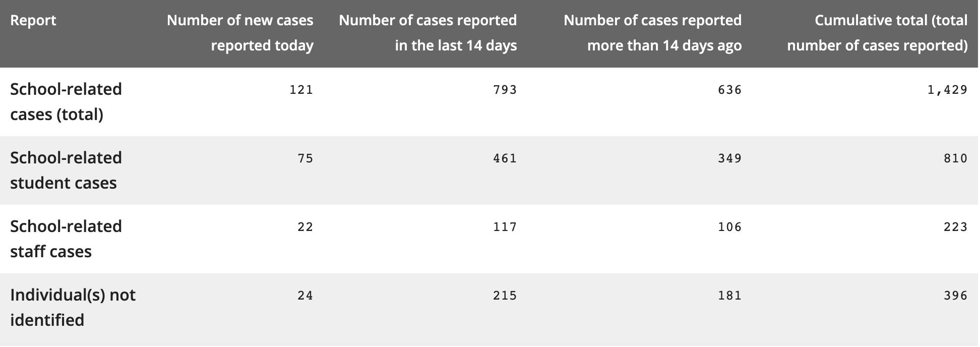 ontario schools coronavirus cases