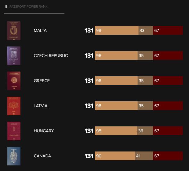 global passport power rank