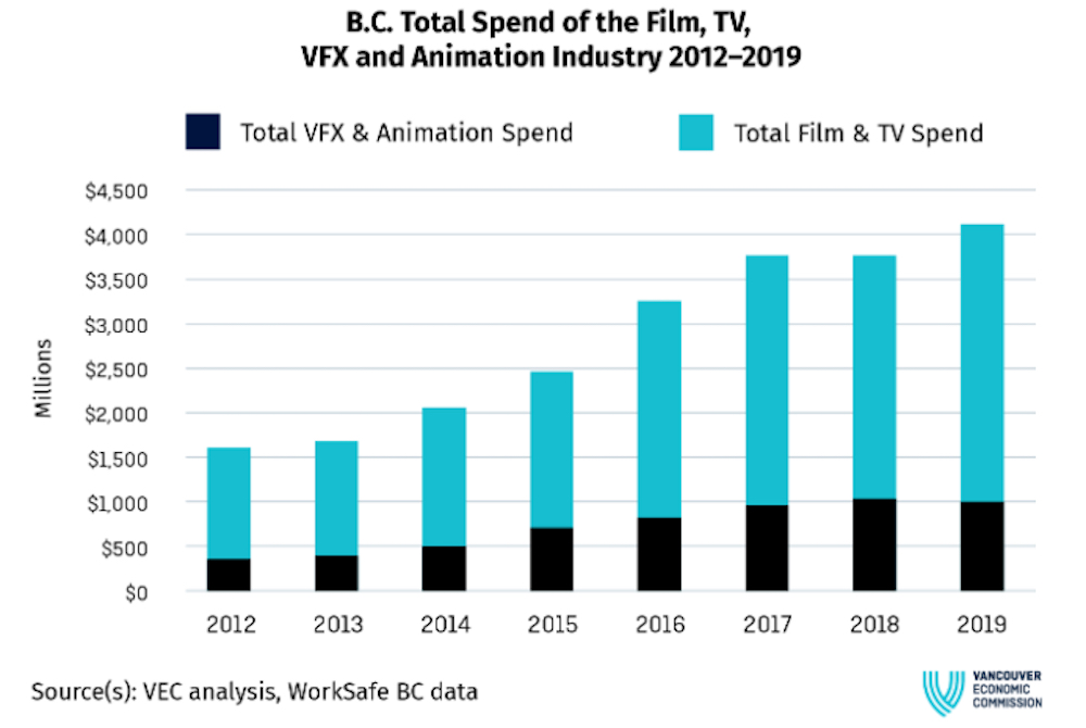 hollywood north vancouver bc film industry economic impact