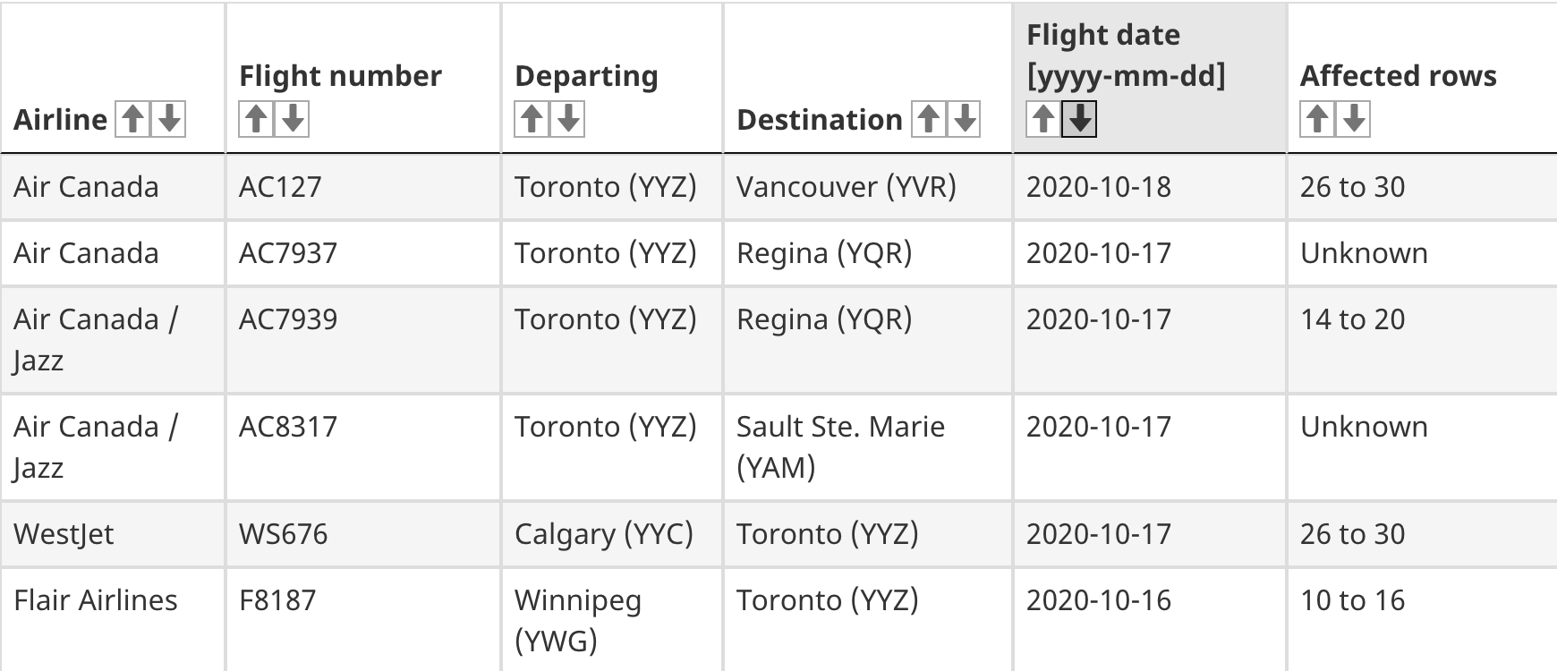 flights covid-19