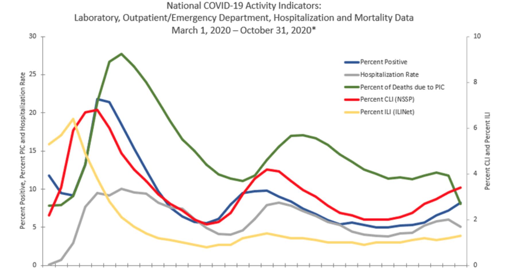 coronavirus trends CDC