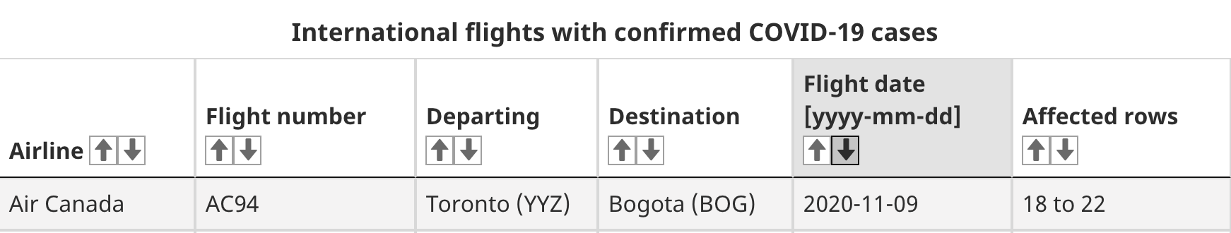covid-19 flights