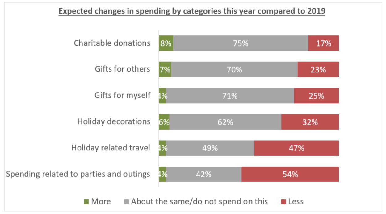 Coast Capital Holiday Spending 2020 Survey