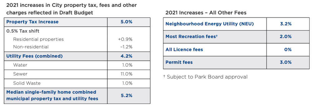 city of vancouver draft budget 2021 2