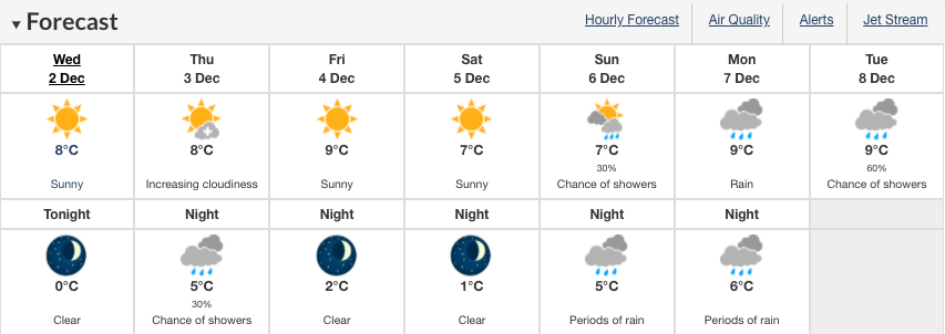 vancouver forecast