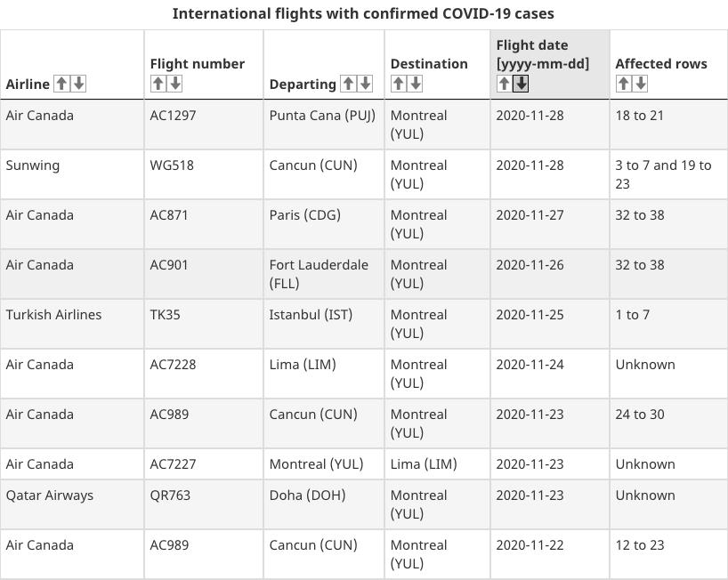 montreal flights covid-19