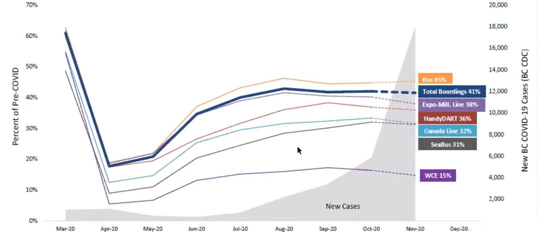 translink ridership coronavirus cases 2020
