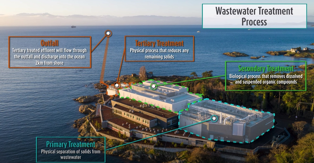 McLoughlin Point Wastewater Treatment Plant