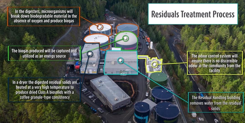 Hartland Residuals Solid Treatment Facility